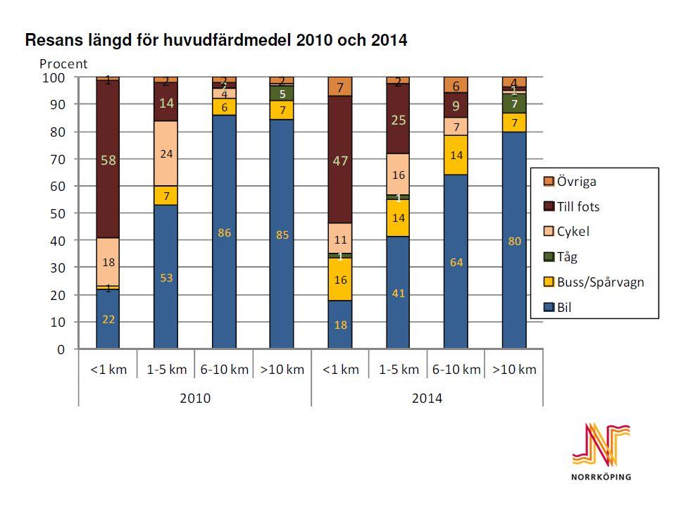 Resans längd för huvudfärdmedel för 2010 och 2014
