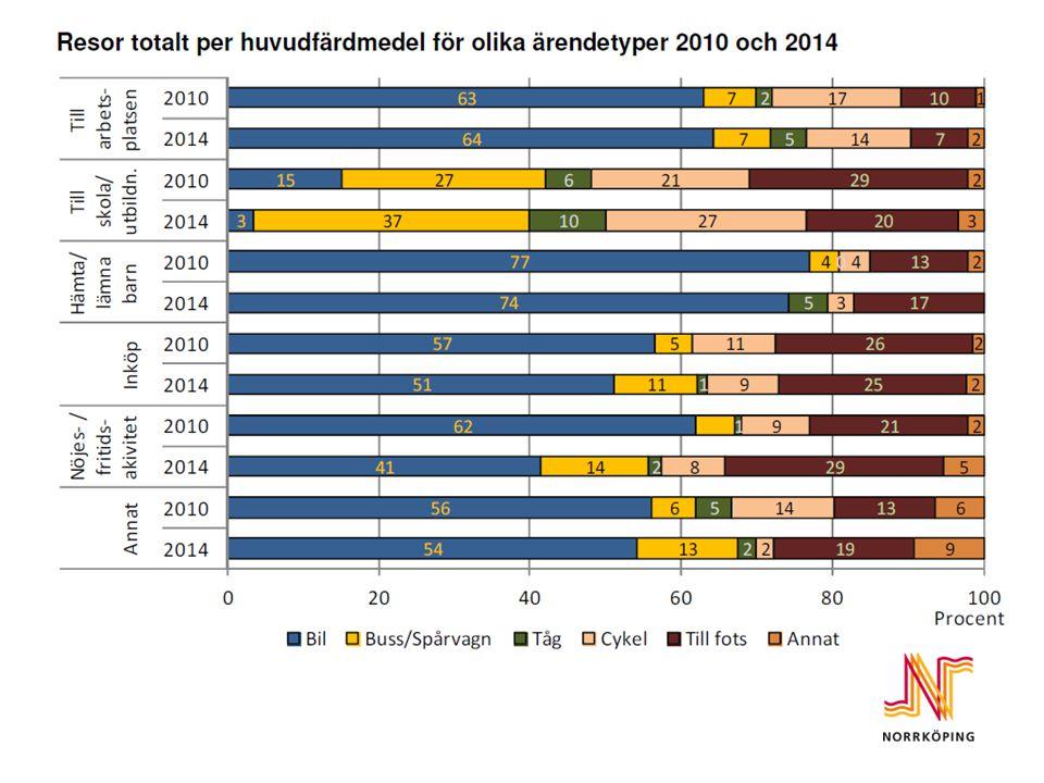 Resor totalt per huvudfärdmedel för olika ärendetyper 2010 och 2014