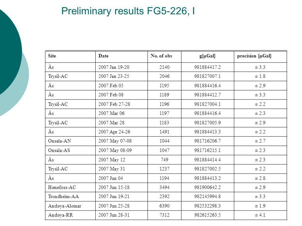 Preliminary results FG5-226, I SiteDateNo.
