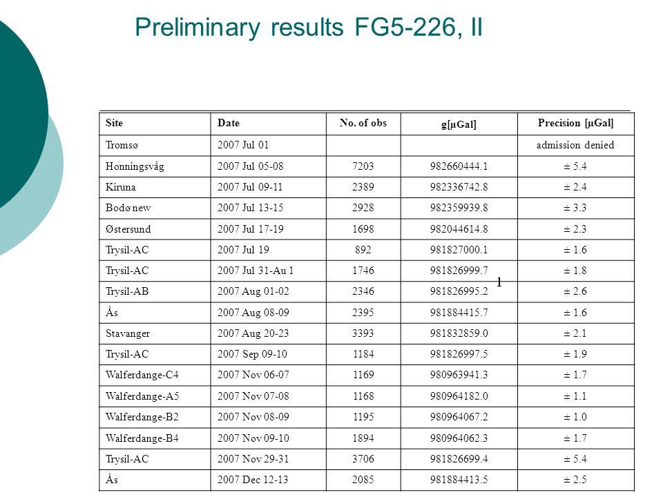 Preliminary results FG5-226, II SiteDateNo.