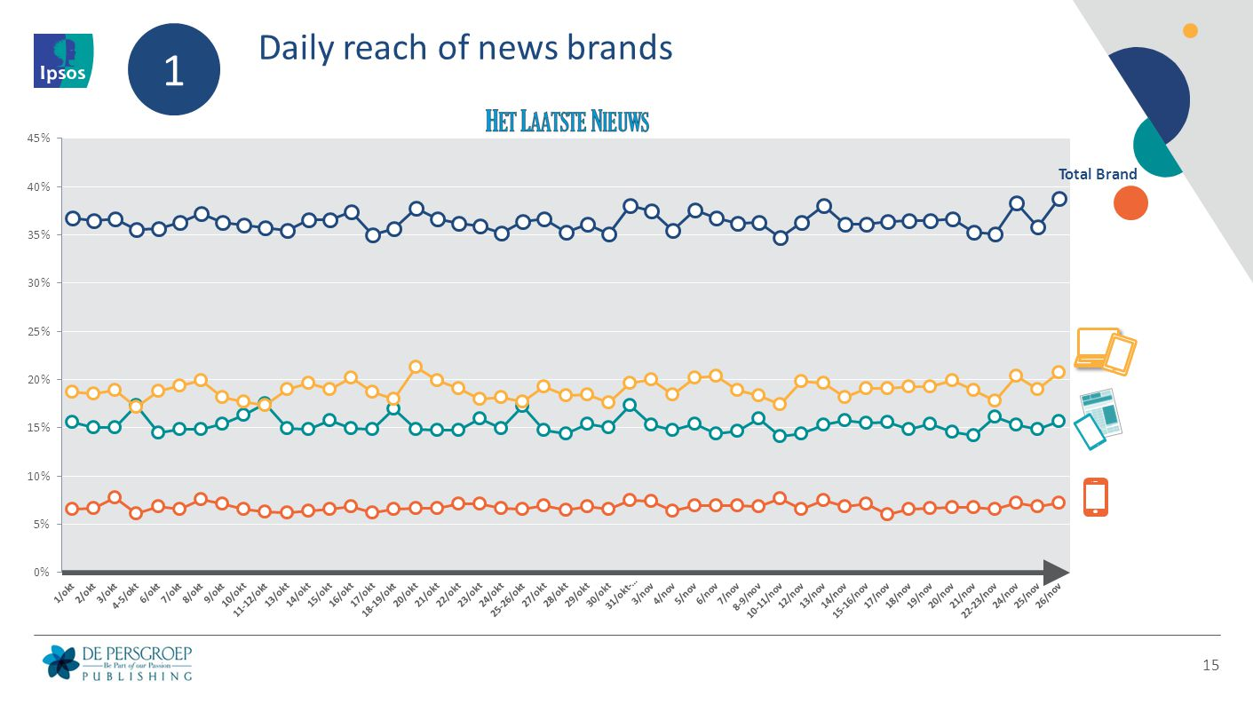 Daily reach of news brands 15 1 Total Brand