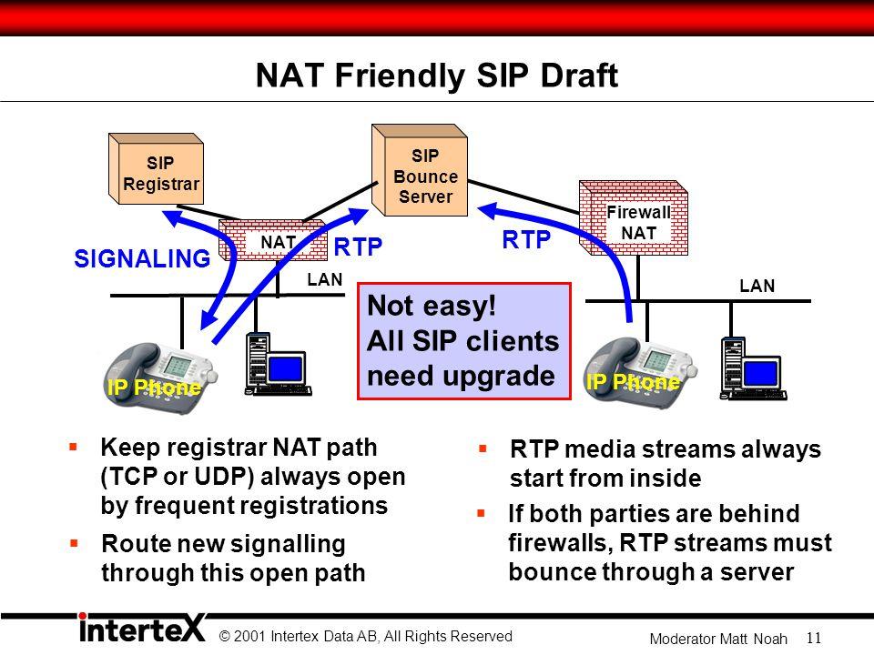 © 2001 Intertex Data AB, All Rights Reserved Moderator Matt Noah 11 NAT Friendly SIP Draft IP Phone LAN NAT SIP Registrar Not easy.