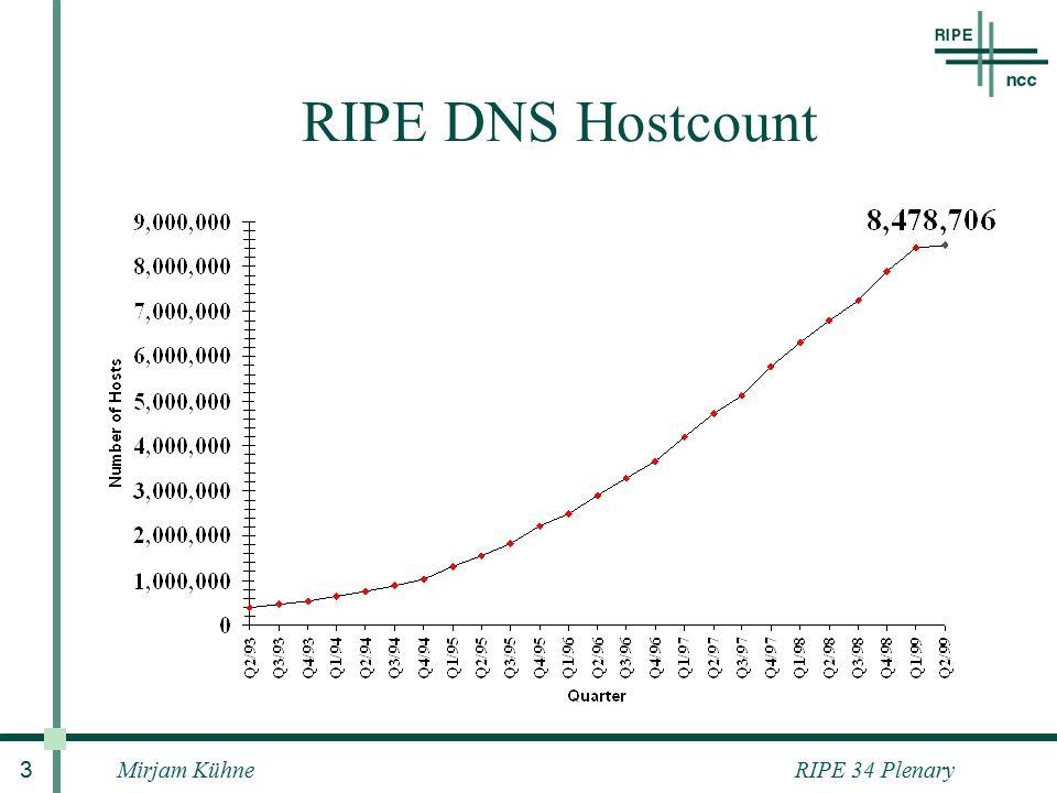 RIPE 34 PlenaryMirjam Kühne 3 RIPE DNS Hostcount
