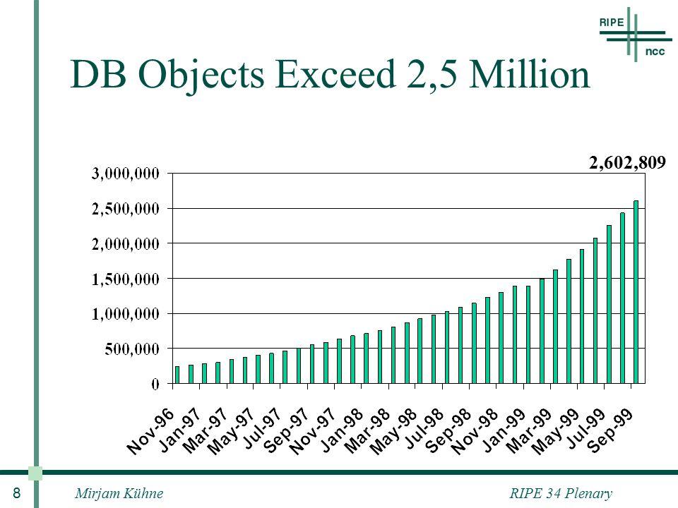 RIPE 34 PlenaryMirjam Kühne 8 DB Objects Exceed 2,5 Million 2,602,809