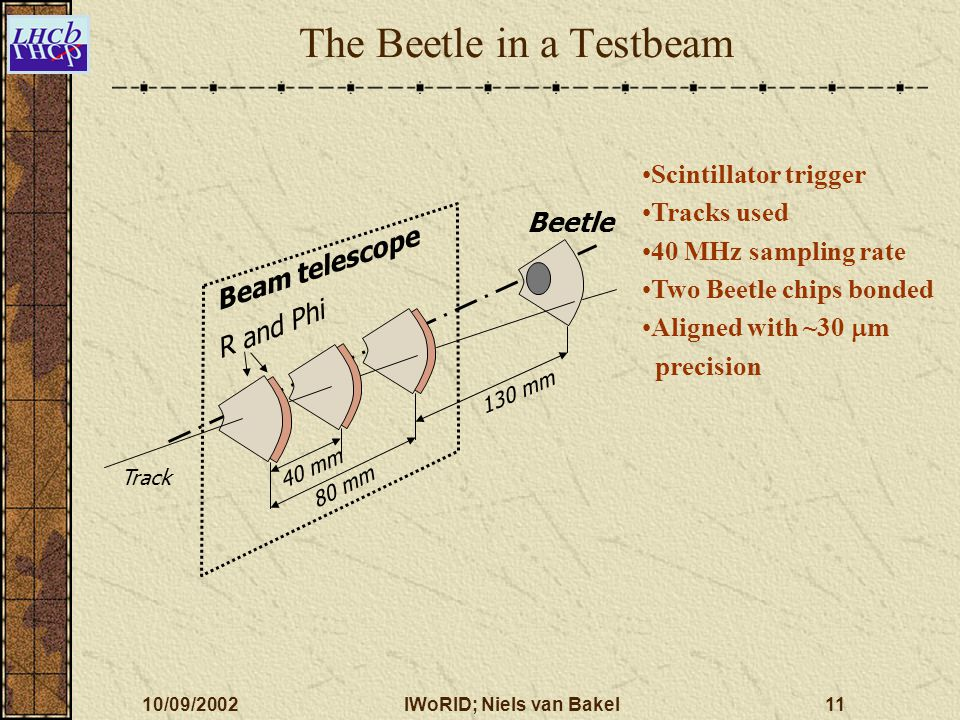 10/09/2002IWoRID; Niels van Bakel11 The Beetle in a Testbeam 40 mm 80 mm 130 mm Beam telescope R and Phi Beetle Track Scintillator trigger Tracks used 40 MHz sampling rate Two Beetle chips bonded Aligned with ~30  m precision