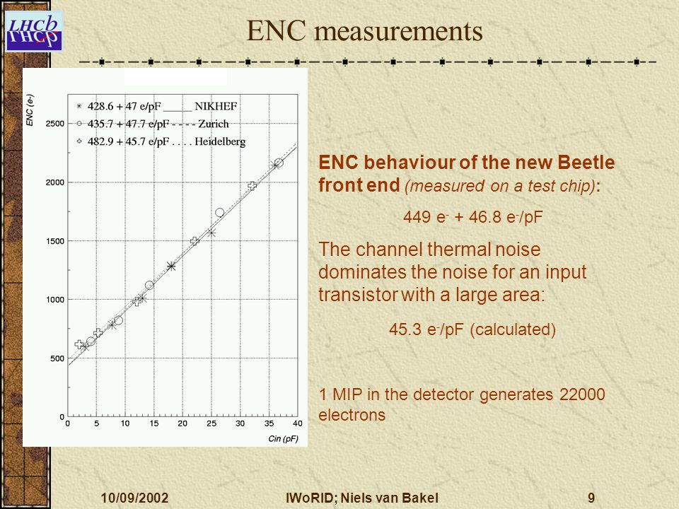 10/09/2002IWoRID; Niels van Bakel9 ENC behaviour of the new Beetle front end (measured on a test chip): 449 e - + 46.8 e - /pF The channel thermal noi