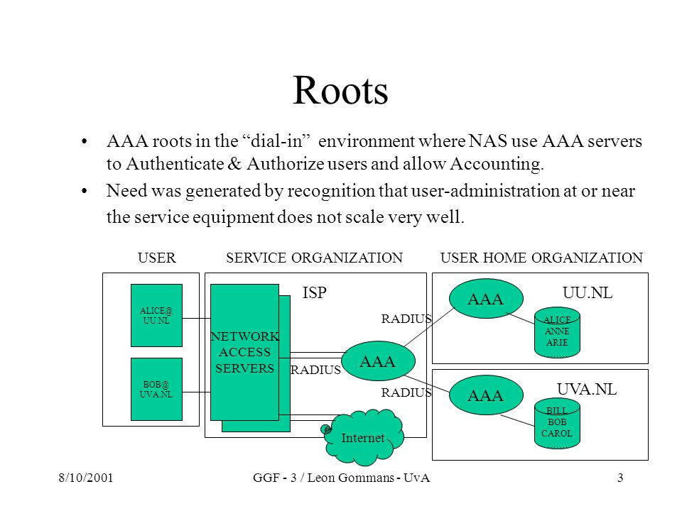8/10/2001GGF - 3 / Leon Gommans - UvA3 Roots AAA roots in the dial-in environment where NAS use AAA servers to Authenticate & Authorize users and allow Accounting.
