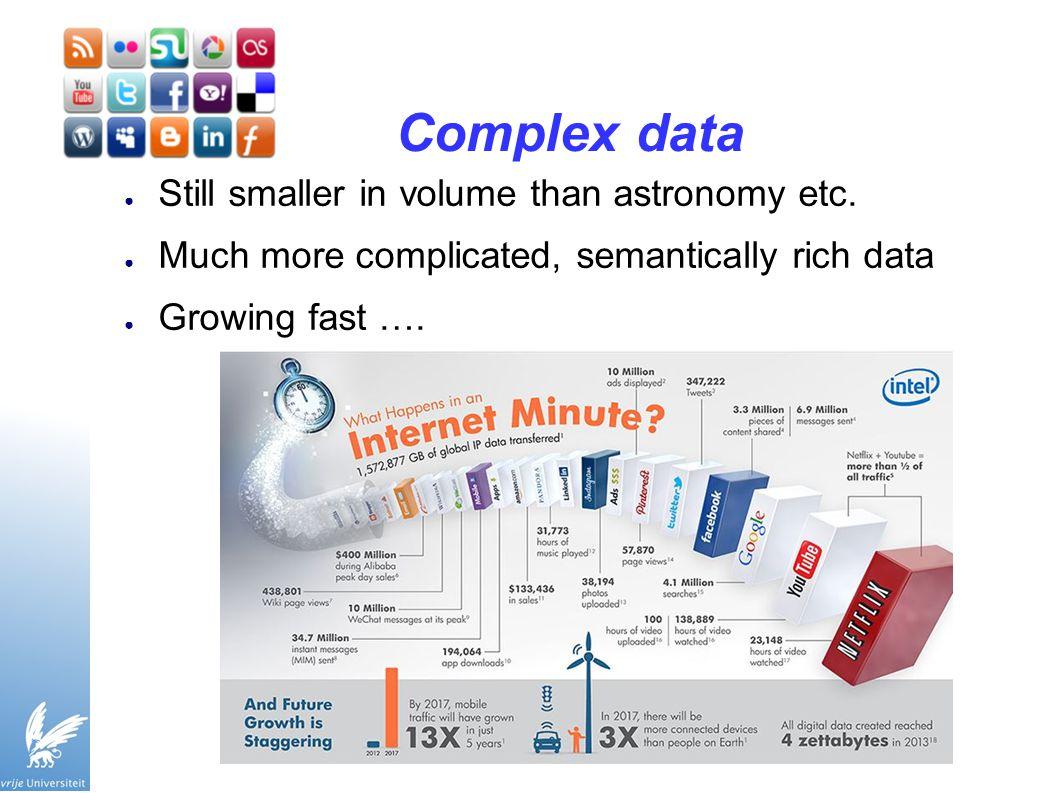 Complex data ● Still smaller in volume than astronomy etc.