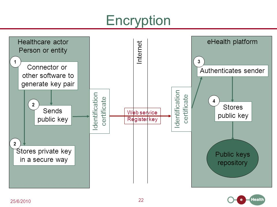 22 25/6/2010 Encryption eHealth platform Healthcare actor Person or entity Internet Identification certificate Identification certificate Web service Register key Connector or other software to generate key pair Sends public key Stores private key in a secure way Public keys repository 1 2 2 Authenticates sender Stores public key 3 4