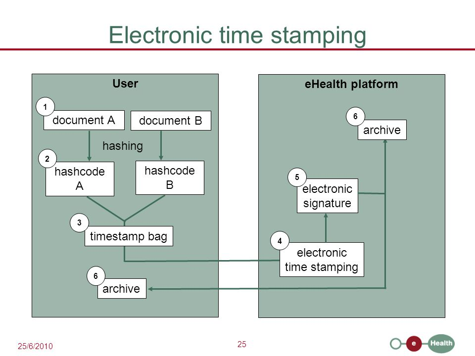 25 25/6/2010 Electronic time stamping User document A 1 hashcode A eHealth platform 2 hashing document B hashcode B timestamp bag 3 electronic time stamping 4 electronic signature 5 archive 6 6