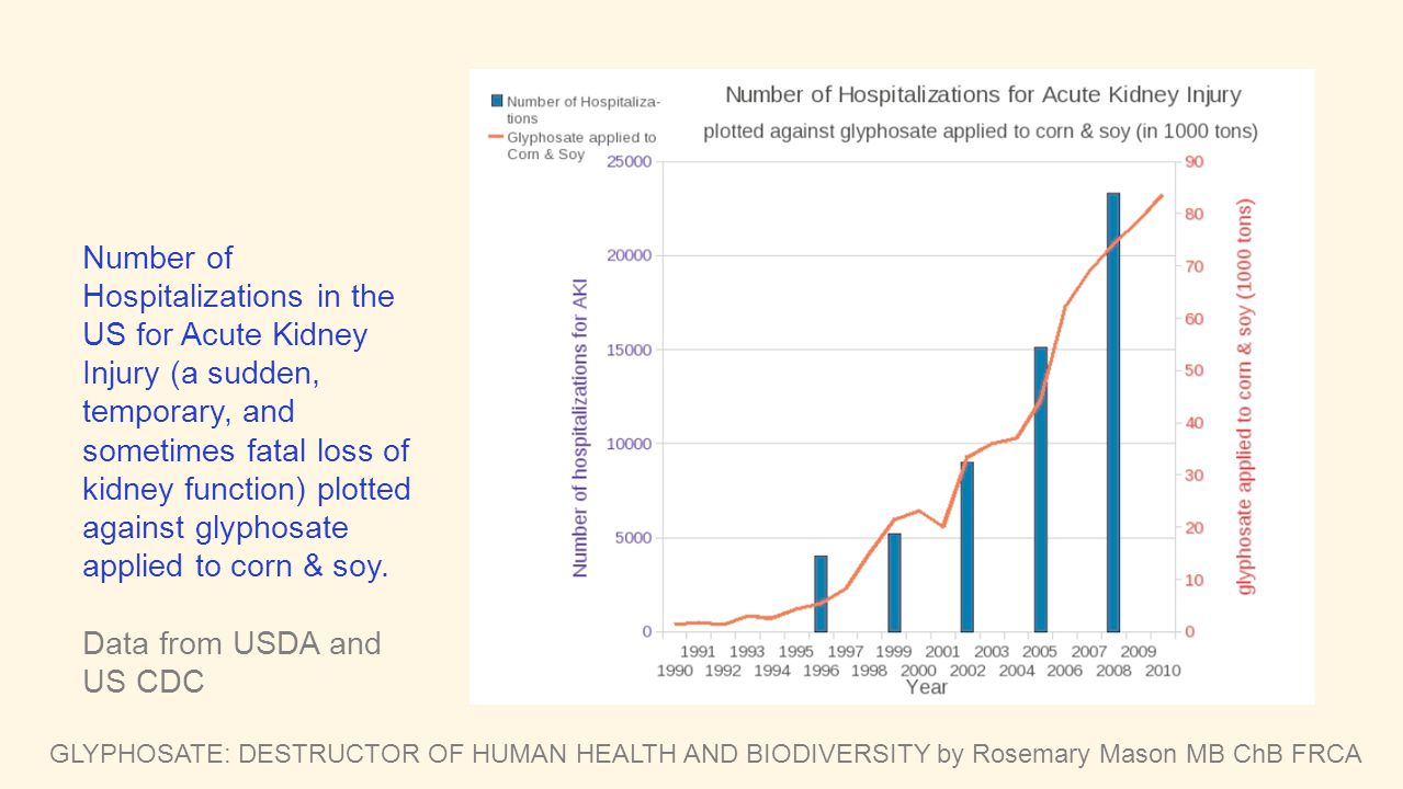 GLYPHOSATE: DESTRUCTOR OF HUMAN HEALTH AND BIODIVERSITY by Rosemary Mason MB ChB FRCA Number of Hospitalizations in the US for Acute Kidney Injury (a