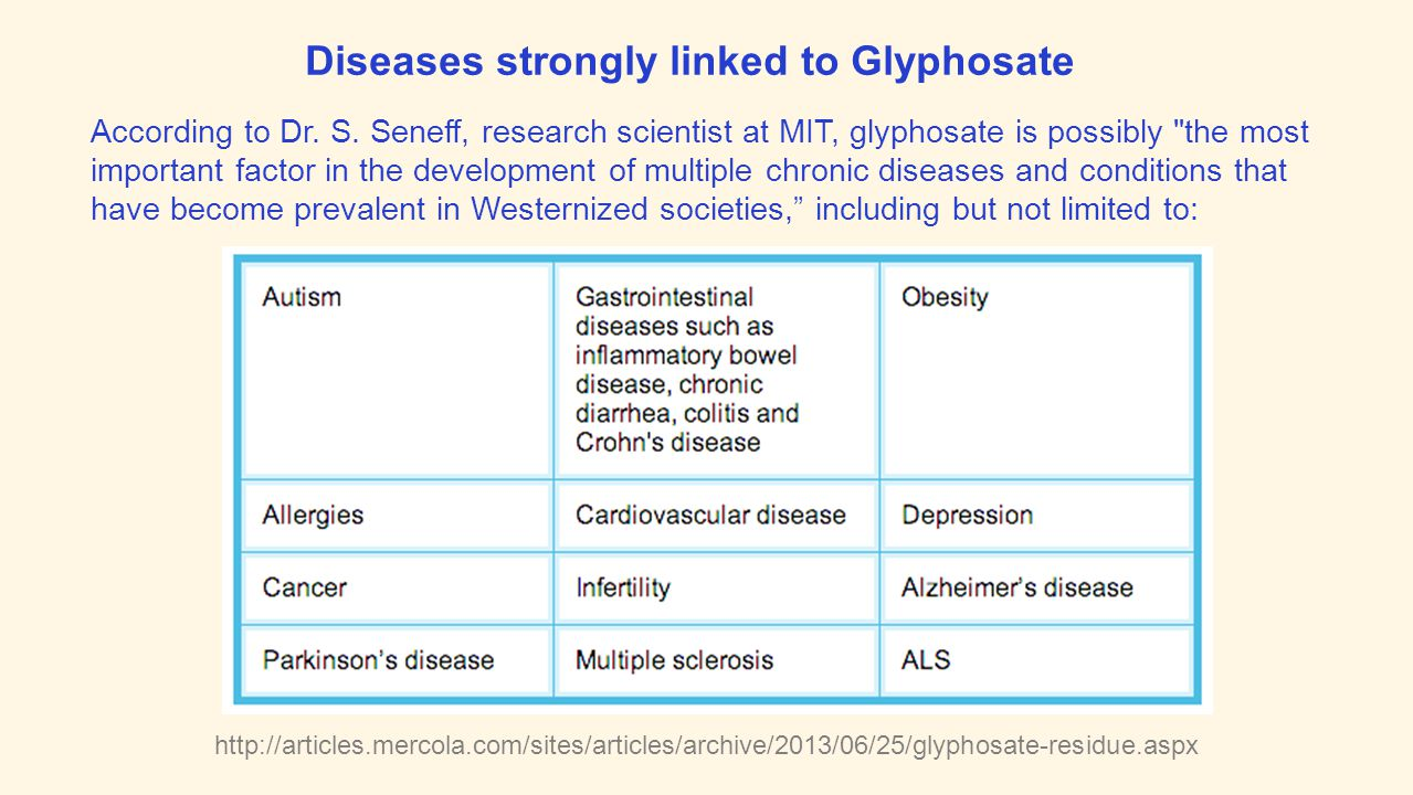 http://articles.mercola.com/sites/articles/archive/2013/06/25/glyphosate-residue.aspx According to Dr. S. Seneff, research scientist at MIT, glyphosat
