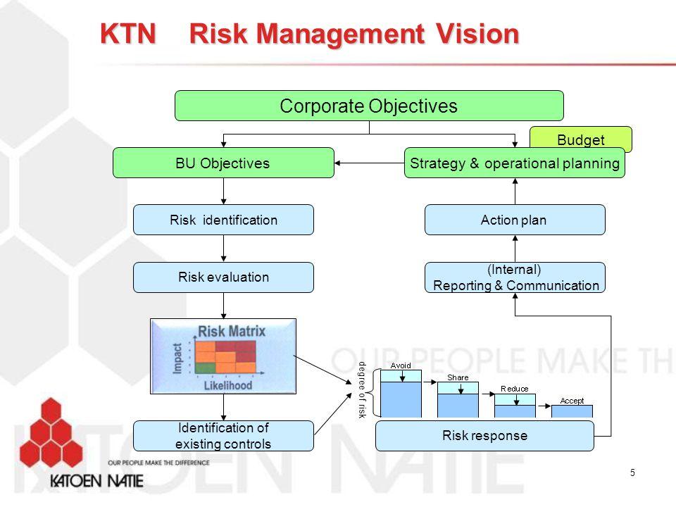 Business Approach Risks Resources Return 6