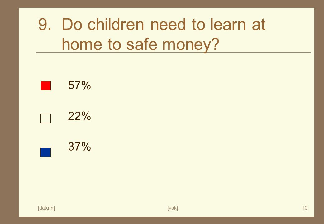 [datum][vak]10 9. Do children need to learn at home to safe money 57% 22% 37%