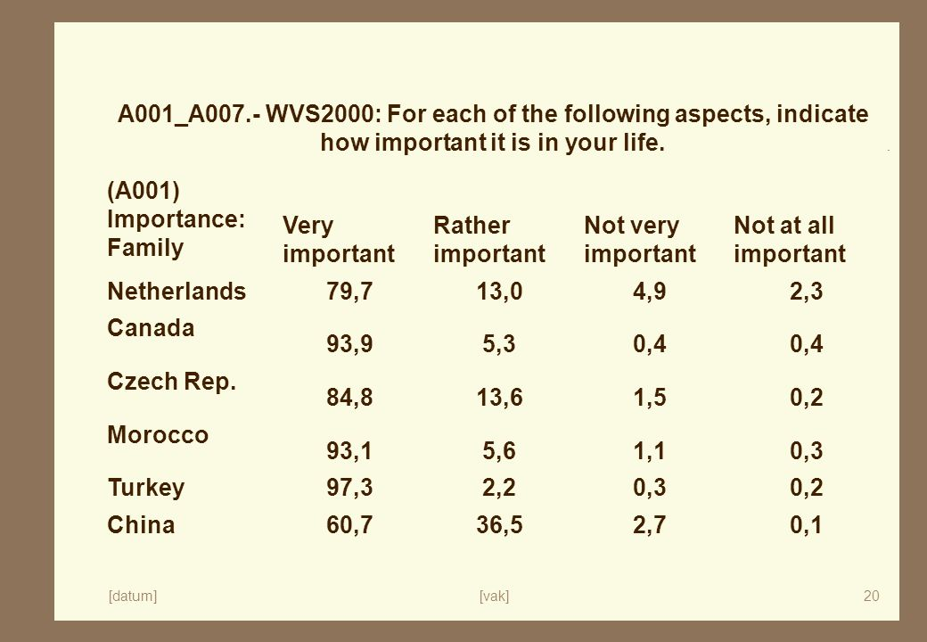 [datum][vak]20 A001_A007.- WVS2000: For each of the following aspects, indicate how important it is in your life.