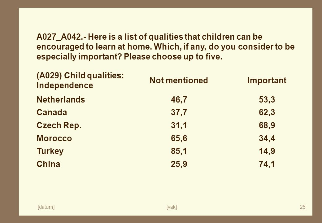[datum][vak]25 A027_A042.- Here is a list of qualities that children can be encouraged to learn at home.