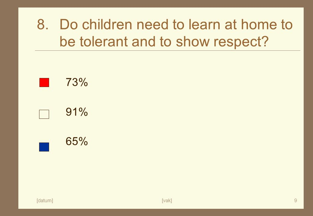 [datum][vak]9 8. Do children need to learn at home to be tolerant and to show respect 73% 91% 65%