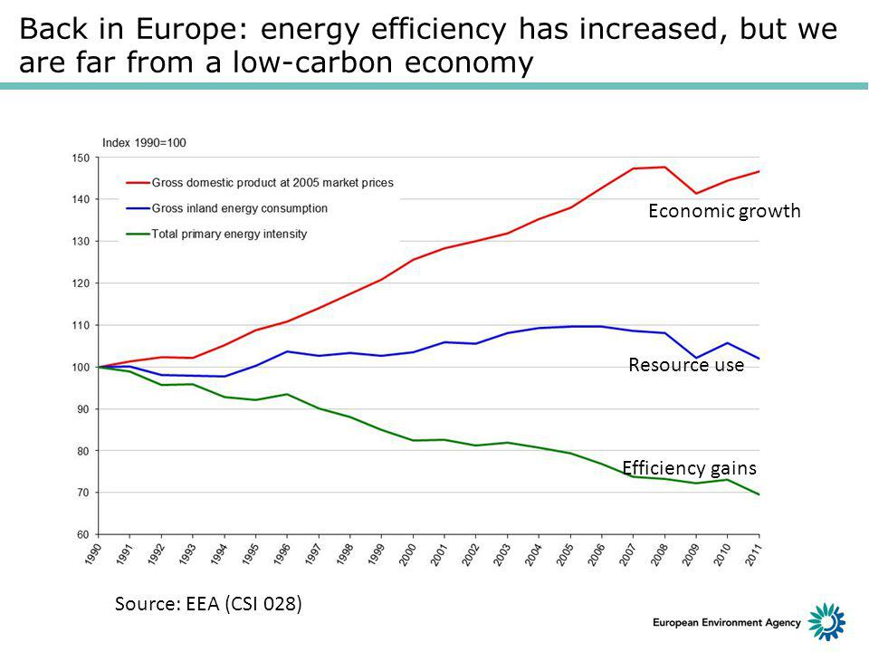 Back in Europe: energy efficiency has increased, but we are far from a low-carbon economy Source: EEA (CSI 028) Economic growth Resource use Efficiency gains