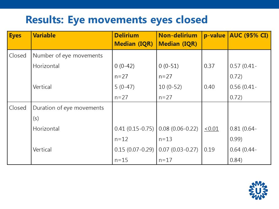 Results: Eye movements eyes closed EyesVariable Delirium Median (IQR) Non-delirium Median (IQR) p-value AUC (95% CI) ClosedNumber of eye movements Hor
