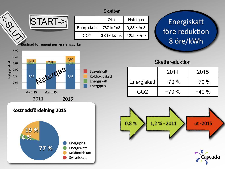 20112015 Energiskatt−70 % CO2−70 %−40 % Skattereduktion OljaNaturgas Energiskatt787 kr/m30,88 kr/m3 CO23 017 kr/m32,259 kr/m3 Skatter 2011 2015 Naturgas START-> <-SLUT