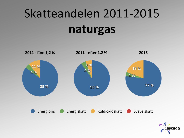 Skatteandelen 2011-2015 naturgas