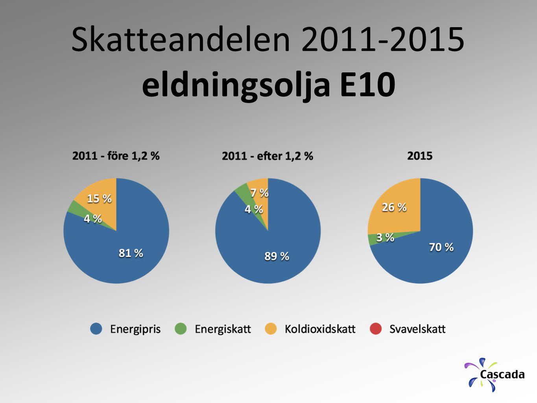 Skatteandelen 2011-2015 eldningsolja E10