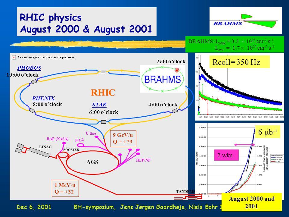 Dec 6, 2001BH-symposium, Jens Jørgen Gaardhøje, Niels Bohr Institute3 RHIC physics August 2000 & August 2001 2:00 o'clock 4:00 o'clock 6:00 o'clock 8:00 o'clock 10:00 o'clock STAR PHENIX RHIC AGS LINAC BOOSTER TANDEMS 9 GeV/u Q = +79 1 MeV/u Q = +32 HEP/NP  g-2 U-line BAF (NASA) BRAHMS: L peak = 3.3  10 25 cm -2 s -1 L ave = 1.7  10 25 cm -2 s -1 Rcoll= 350 Hz PHOBOS 6  b -1 2 wks August 2000 and 2001