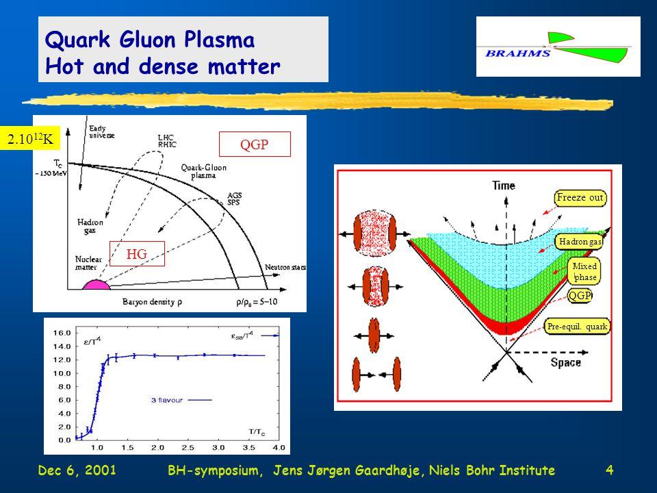 Dec 6, 2001BH-symposium, Jens Jørgen Gaardhøje, Niels Bohr Institute4 Quark Gluon Plasma Hot and dense matter QGP HG Freeze out Hadron gas Mixed phase