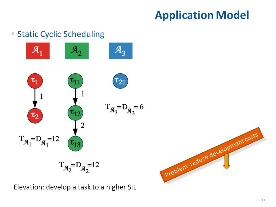 11 Application Model  Static Cyclic Scheduling Problem: reduce development costs Elevation: develop a task to a higher SIL
