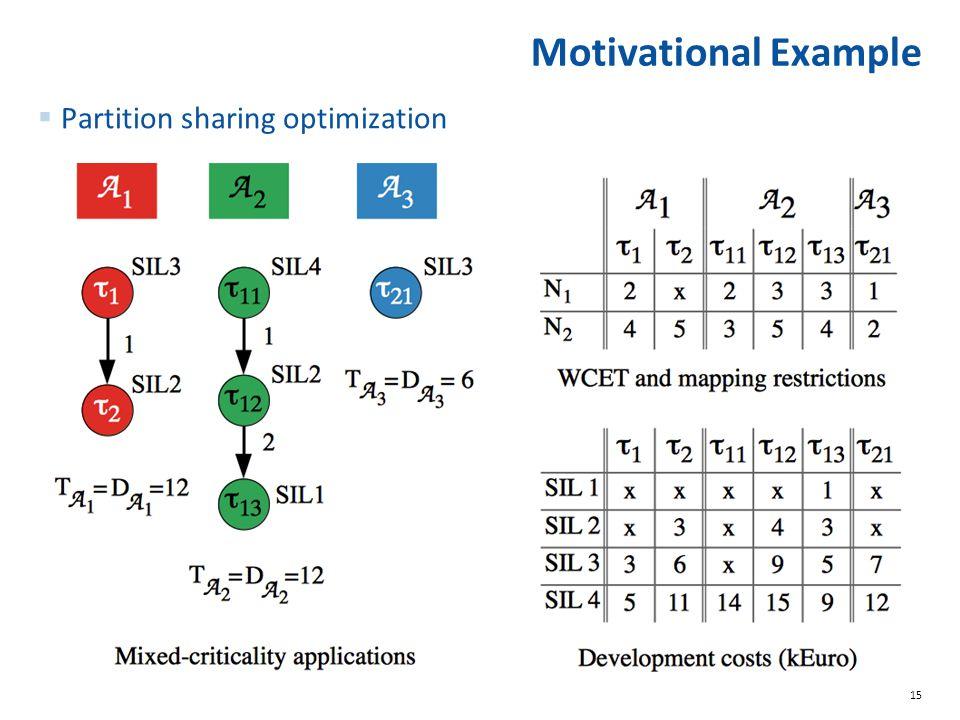 15 Motivational Example  Partition sharing optimization