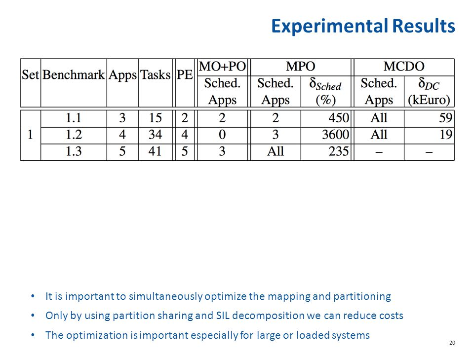 20 Experimental Results It is important to simultaneously optimize the mapping and partitioning The optimization is important especially for large or loaded systems Only by using partition sharing and SIL decomposition we can reduce costs