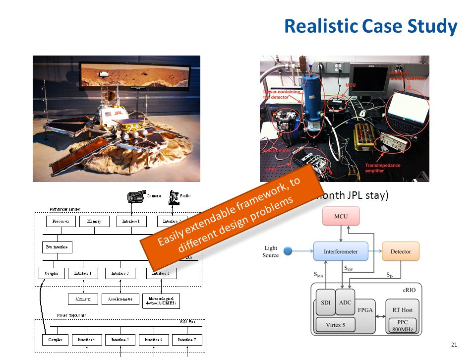 21 Realistic Case Study (5 month JPL stay) Easily extendable framework, to different design problems