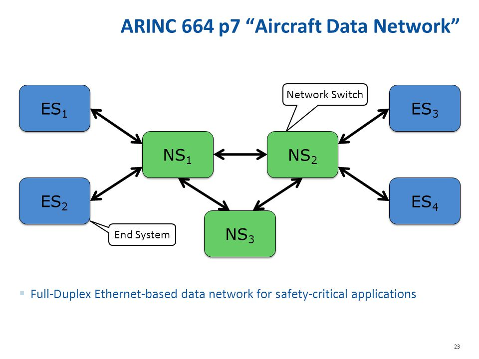 23 ARINC 664 p7 Aircraft Data Network ES 1 ES 2 NS 1 NS 2 ES 3 ES 4  Full-Duplex Ethernet-based data network for safety-critical applications End System Network Switch NS 3