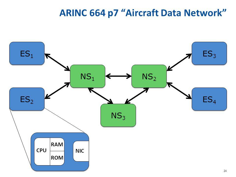 24 ARINC 664 p7 Aircraft Data Network ES 1 ES 2 NS 1 NS 2 ES 3 ES 4 CPU RAM ROM NIC NS 3