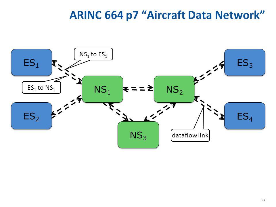 """25 ARINC 664 p7 """"Aircraft Data Network"""" ES 1 ES 2 NS 1 NS 2 ES 3 ES 4 NS 1 to ES 1 ES 1 to NS 1 dataflow link NS 3"""
