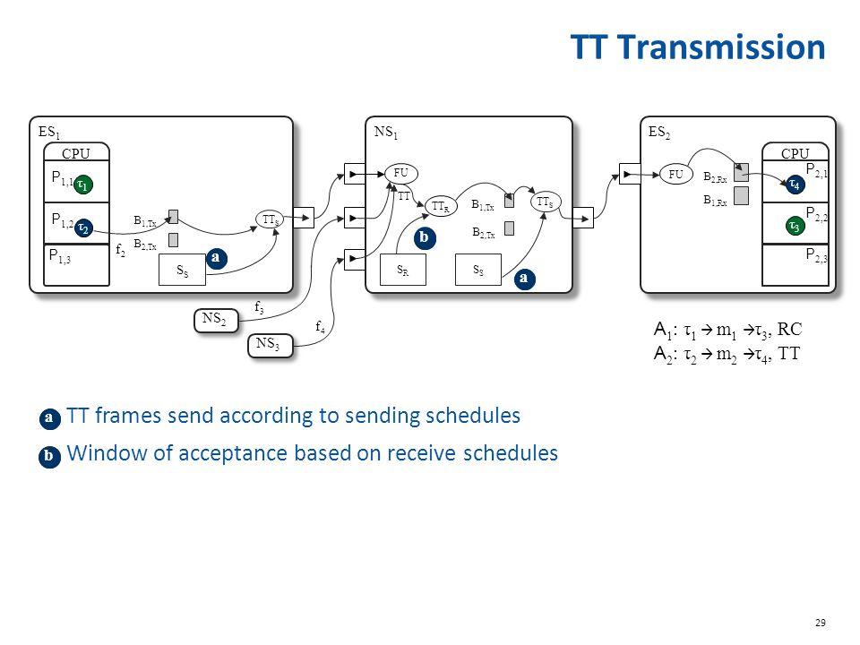29 b CPU P 1,1 τ1τ1 P 1,2 τ2τ2 B 2,Tx B 1,Tx TT S P 1,3 P 2,1 τ4τ4 P 2,2 τ3τ3 P 2,3 CPU FU B 1,Rx B 2,Rx ES 1 ES 2 NS 2 NS 3 FU TT R B 1,Tx B 2,Tx TT