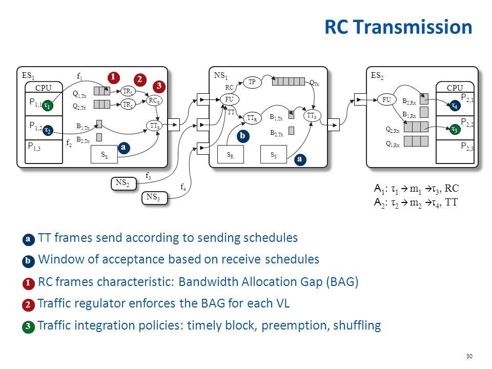 30 CPU P 1,1 τ1τ1 P 1,2 τ2τ2 Q 1,Tx Q 2,Tx B 2,Tx B 1,Tx TR 2 TR 1 RC S TT S P 1,3 P 2,1 τ4τ4 P 2,2 τ3τ3 P 2,3 CPU FU Q 1,Rx Q 2,Rx B 1,Rx B 2,Rx ES 1