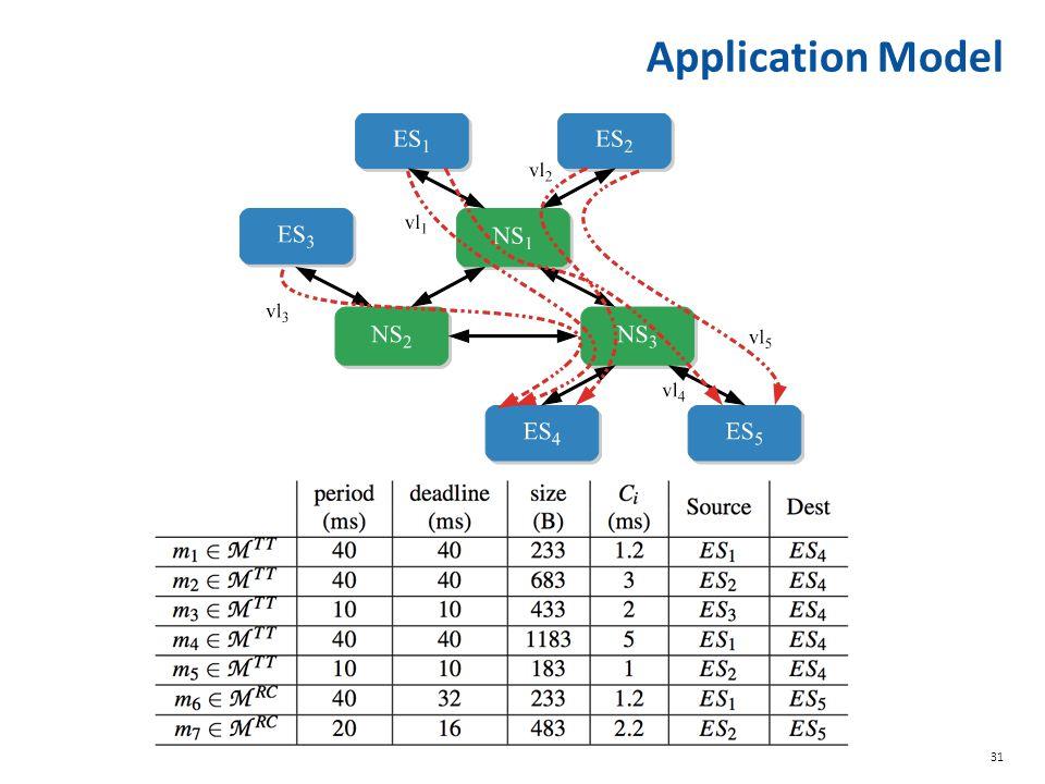 31 Application Model