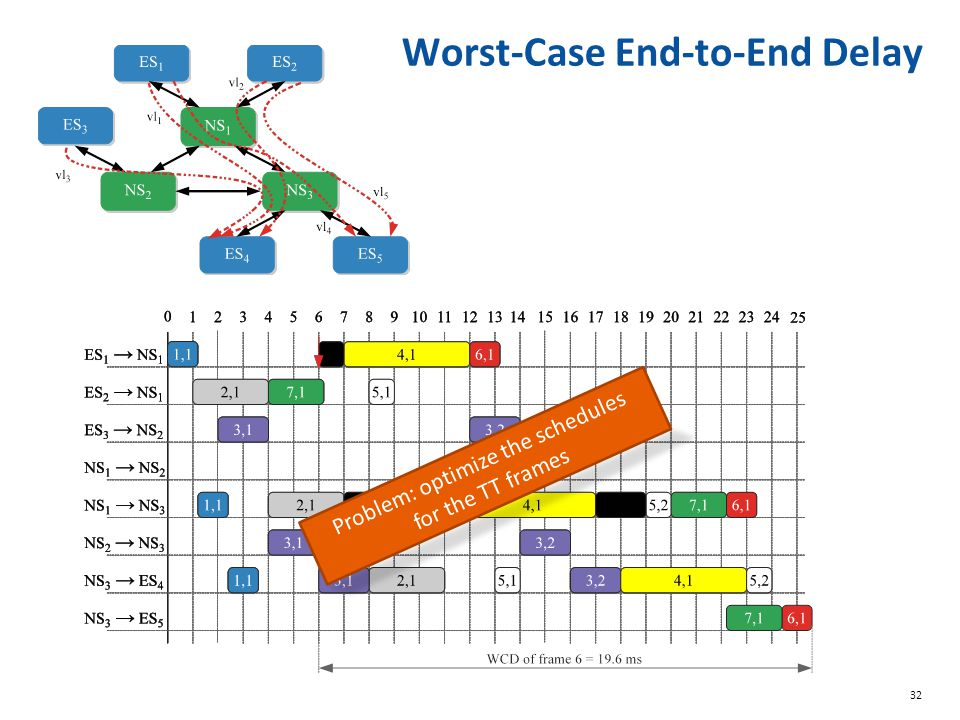 32 Worst-Case End-to-End Delay Problem: optimize the schedules for the TT frames