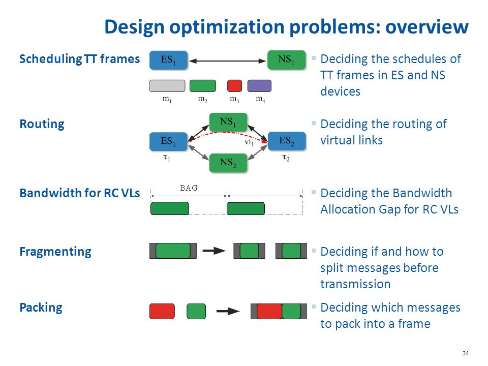 34 Design optimization problems: overview Scheduling TT frames  Deciding the schedules of TT frames in ES and NS devices Routing  Deciding the routing of virtual links Bandwidth for RC VLs  Deciding the Bandwidth Allocation Gap for RC VLs Fragmenting  Deciding if and how to split messages before transmission Packing  Deciding which messages to pack into a frame