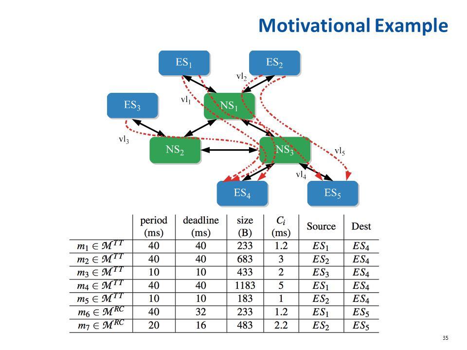 35 Motivational Example