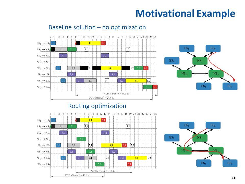 36 Motivational Example Baseline solution – no optimization Routing optimization