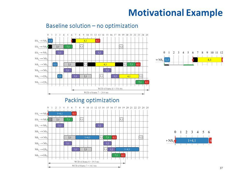37 Motivational Example Baseline solution – no optimization Packing optimization