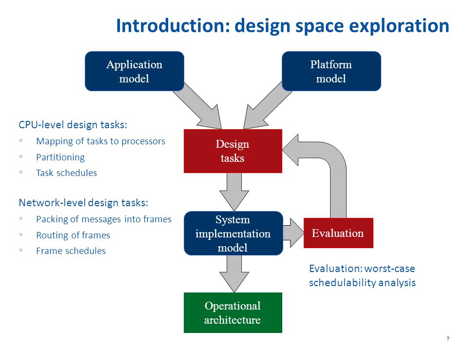 7 Evaluation: worst-case schedulability analysis Introduction: design space exploration Operational architecture Application model Platform model Syst