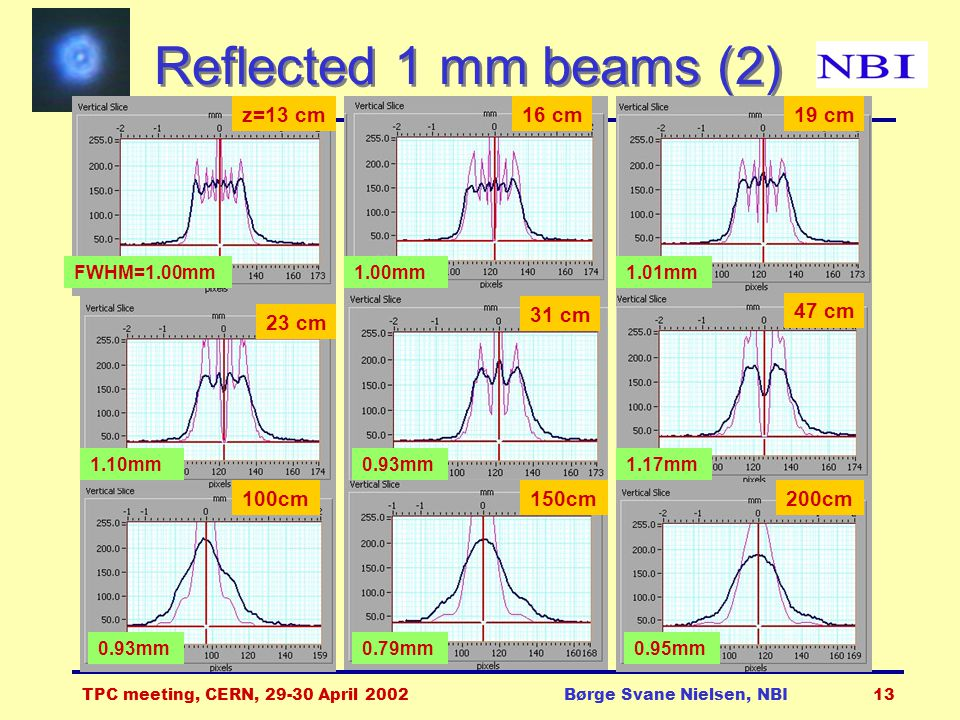 TPC meeting, CERN, 29-30 April 2002Børge Svane Nielsen, NBI13 Reflected 1 mm beams (2) z=13 cm16 cm 47 cm 1.00mmFWHM=1.00mm 1.17mm 0.93mm 19 cm 1.01mm