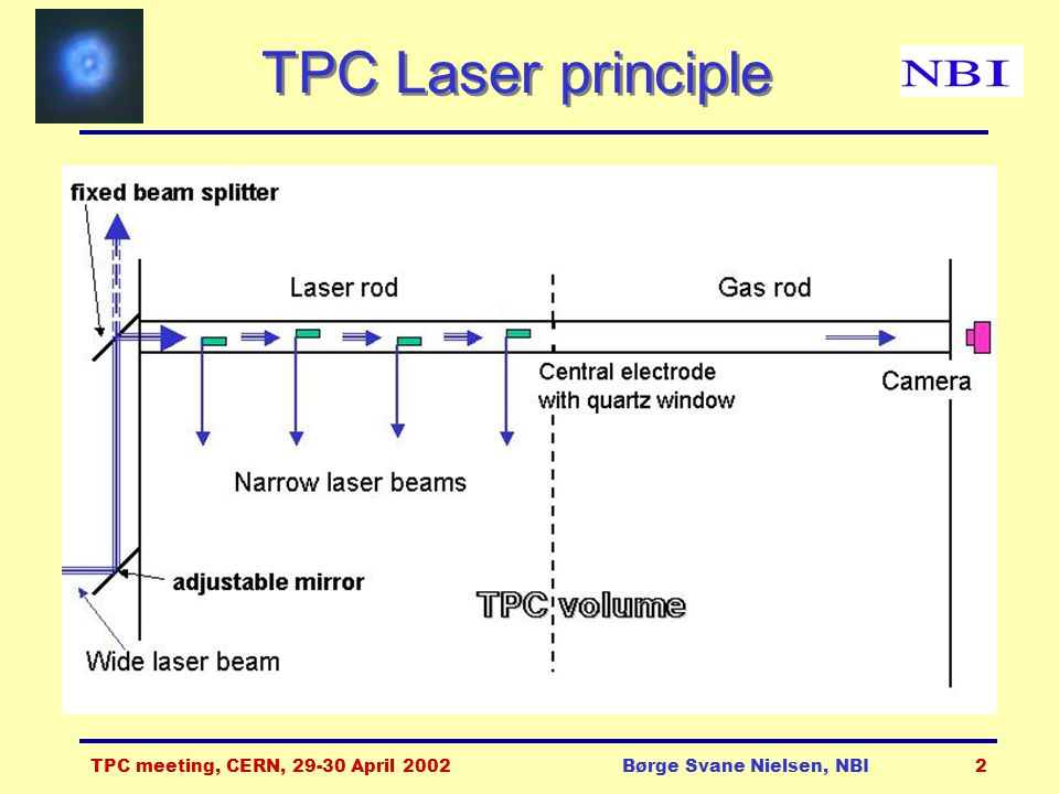 TPC meeting, CERN, 29-30 April 2002Børge Svane Nielsen, NBI2 TPC Laser principle