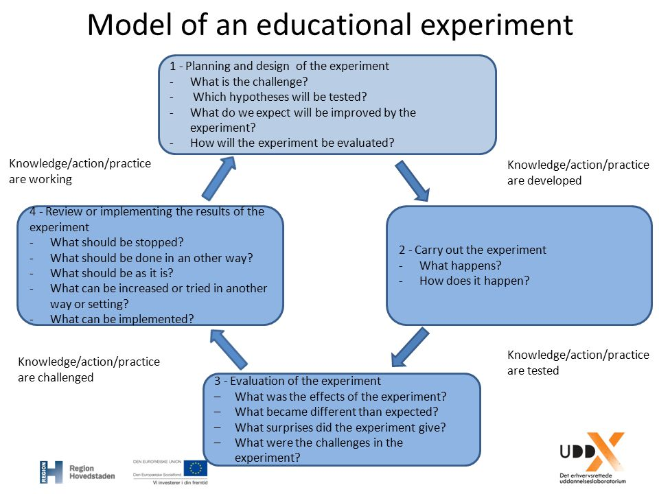 Model of an educational experiment 1 - Planning and design of the experiment -What is the challenge? - Which hypotheses will be tested? -What do we ex