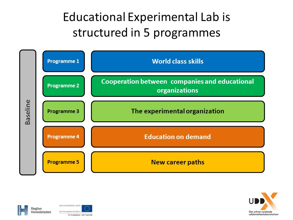 Educational Experimental Lab is structured in 5 programmes Baseline Programme 1 Programme 2 Programme 3 Programme 4 Programme 5 World class skills Coo