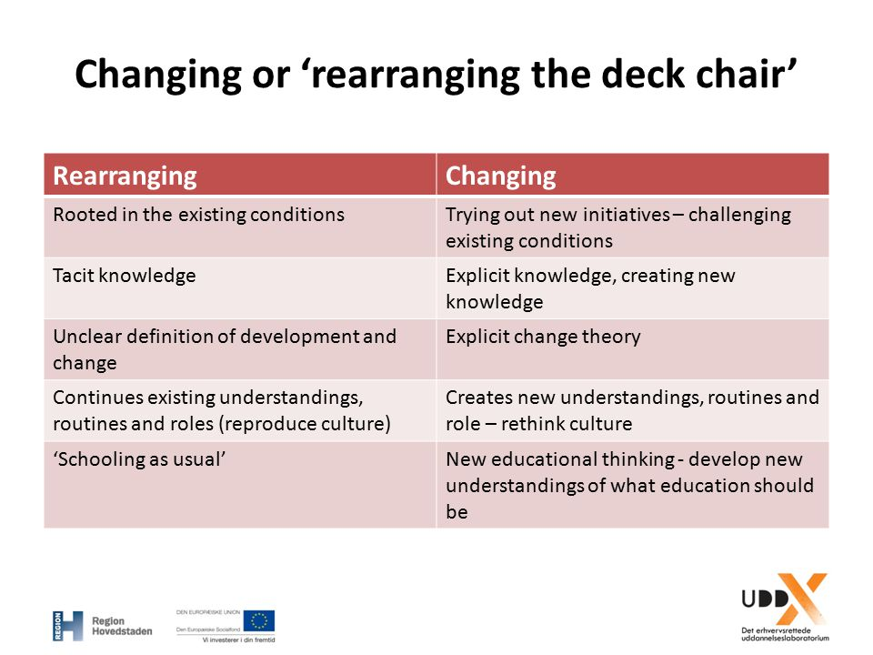 Changing or 'rearranging the deck chair' RearrangingChanging Rooted in the existing conditionsTrying out new initiatives – challenging existing condit