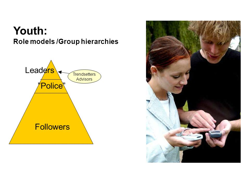 """Youth: Role models /Group hierarchies Trendsetters Advisors Leaders """"Police"""" Followers"""